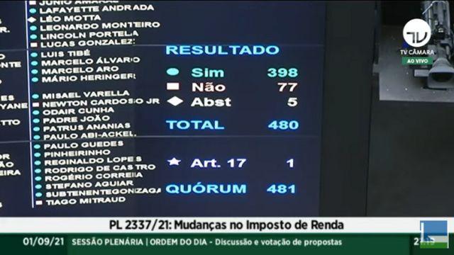 Placar da votação da reforma do IR na Câmara em 1/9/2021