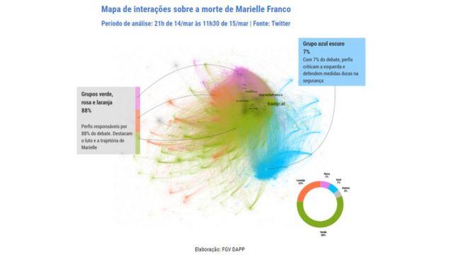 Gráfico da FGV Dapp