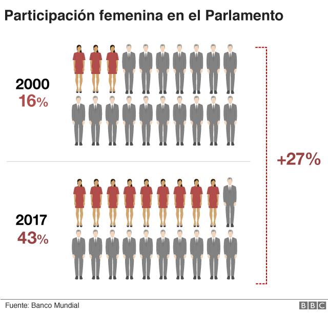 Mujeres en el Parlamento mexicano