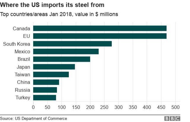 Biểu đồ nhập khẩu thép của Mỹ từ các nước trên thế giới