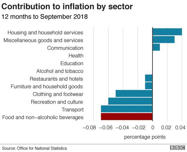 Inflation breakdown