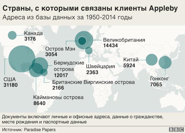 Схема офшорного капитала