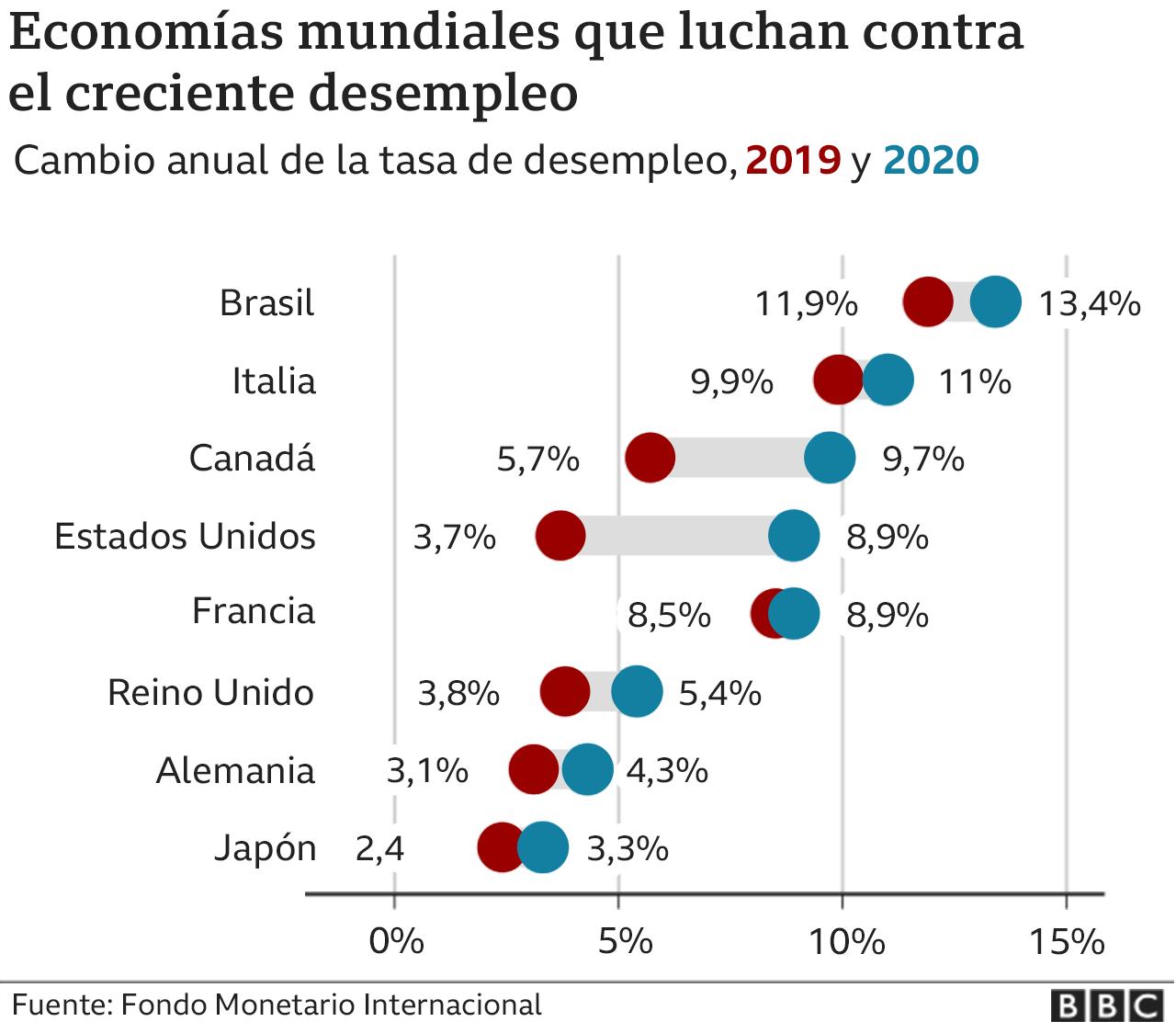 gráfico economías mundiales luchan por crecer