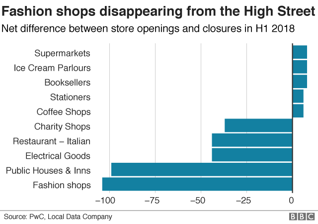 Closures by type of stores