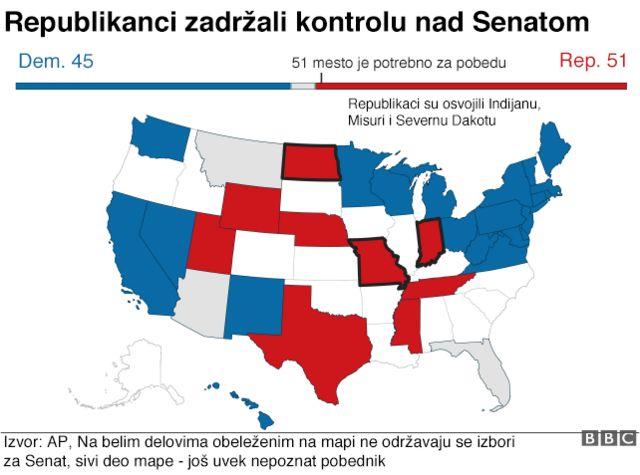 Republikanci zadržali kontrolu nad Senatom