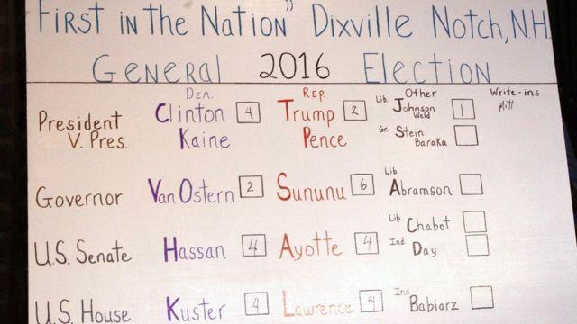 فوز كبير لكلينتون على ترامب ...قي ديكسفيل نوتش ذات الـ 7 ناخبين