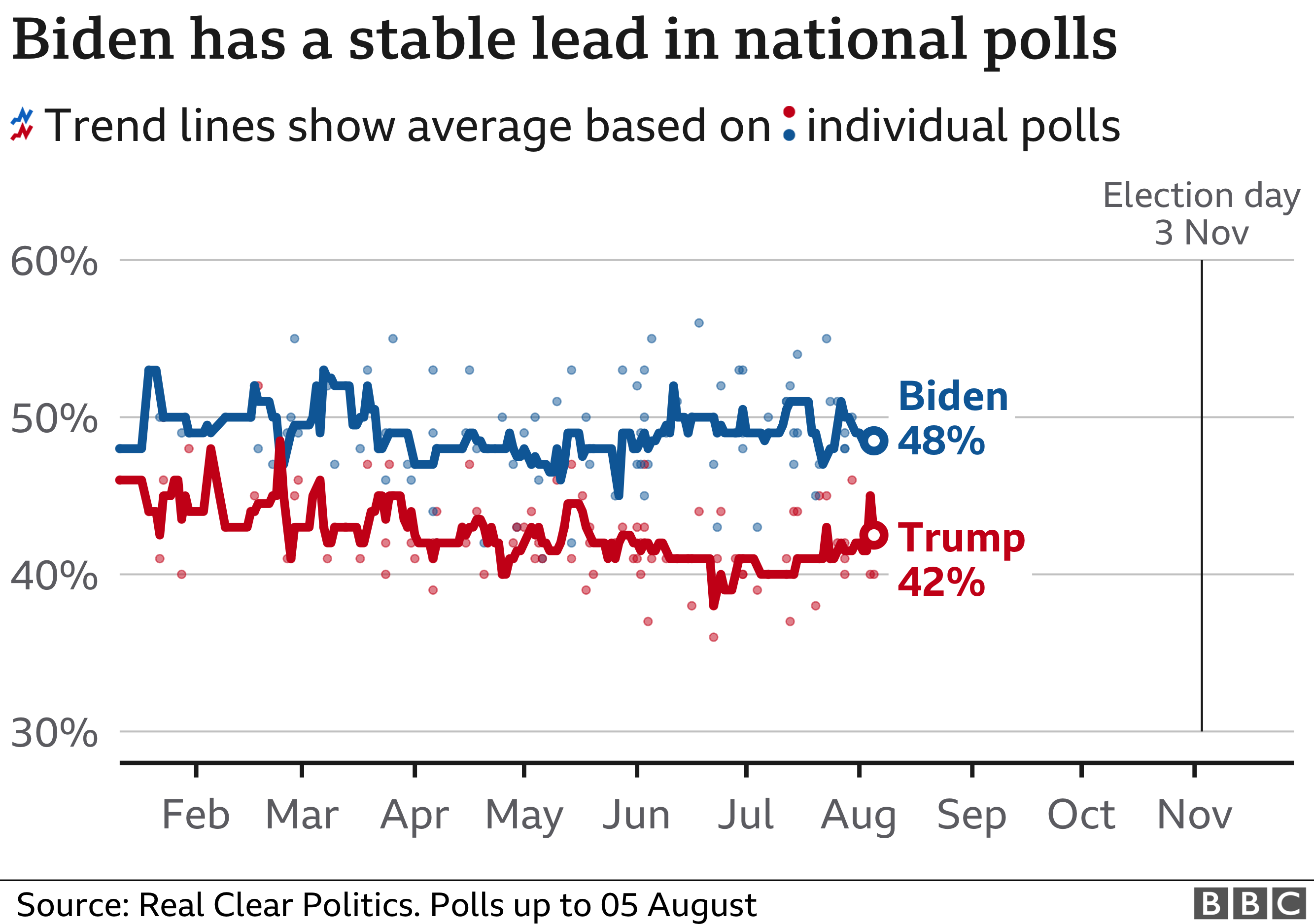 Chart showing how Donald Trump and Joe Biden are doing in the national polls. As of 5 August, Biden was on 48% while Trump was on 42%