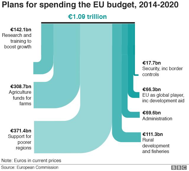 EU 2014-2020 budget graphic