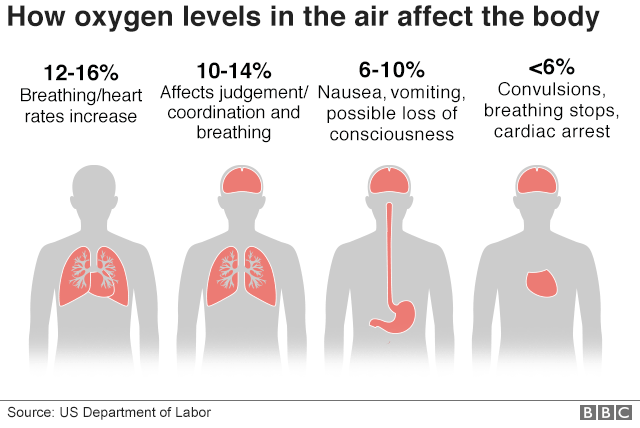 How oxygen levels in the air affect the body
