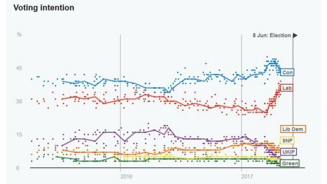 右端が5月31日現在の各党支持率(7社調査の中央値)