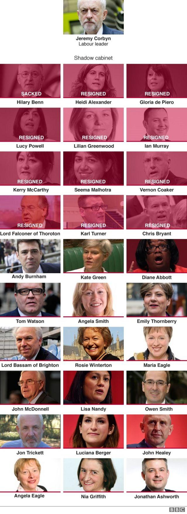 英国民投票】労働党・影の内閣で相次ぐ辞任 コービン党首は続投表明 ...