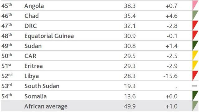 Table of di 10 worst governed kontris.