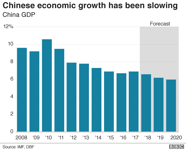 Graph of China GDP