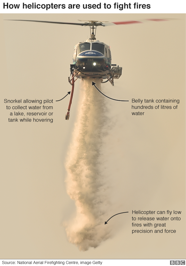 Annotated image of how a helicopter drops water onto fires