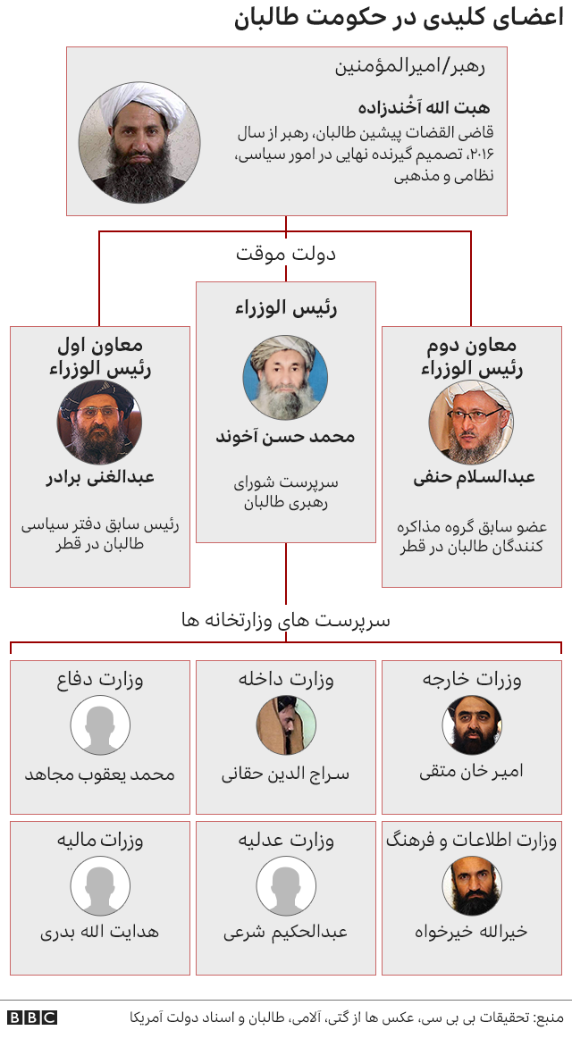 ساختار دولت طالبان