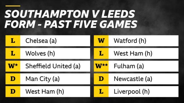 Past 5 games. Southampton; loss v Chelsea (a), loss v Wolves (h), win v Sheffield Utd (a), draw v Man City (a), draw v West Ham (h). Leeds; win v Watford (h), loss v West Ham (h), win v Fulham (a), draw v Newcastle (a), loss v Liverpool (h)