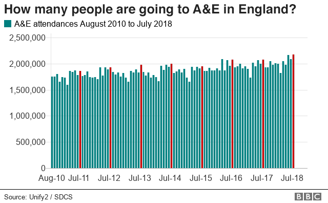 Graph - How many people go to A&E in England?
