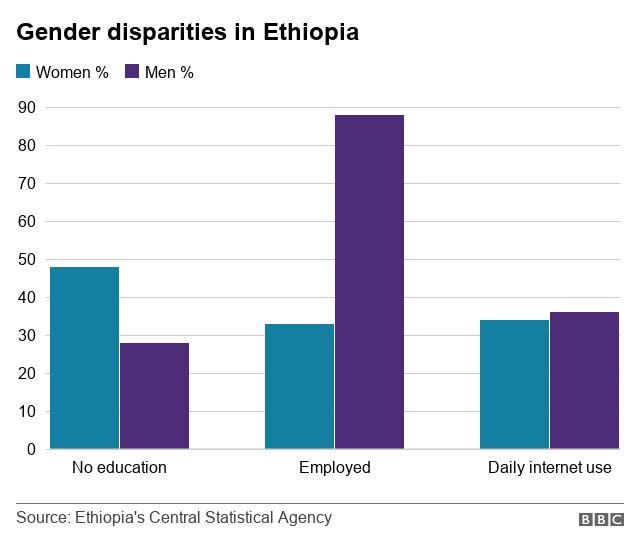 The women smashing Ethiopia's glass ceiling - BBC News