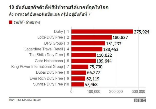 อันดับธุรกิจดิวตี้ฟรีที่ทำรายได้สูงสุดในโลก