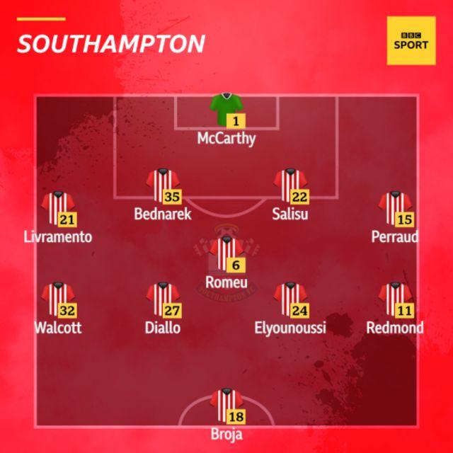 Southampton team news