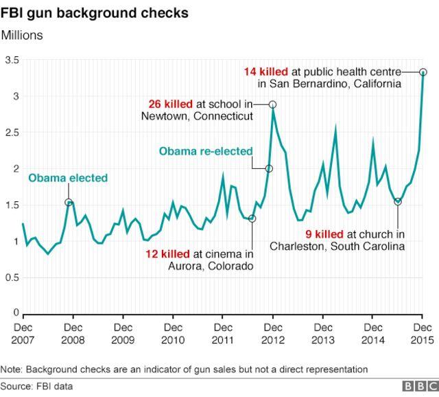 FBIが2007年12月~2015年12月にかけて行った銃購入希望者の身辺調査件数
