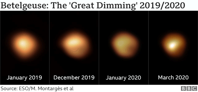 Images over time of the star