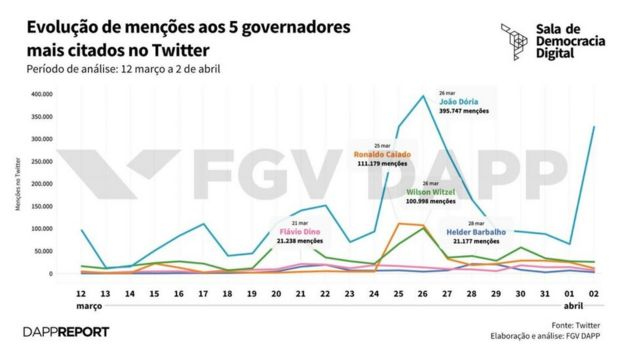 Gráfico FGV DAPP
