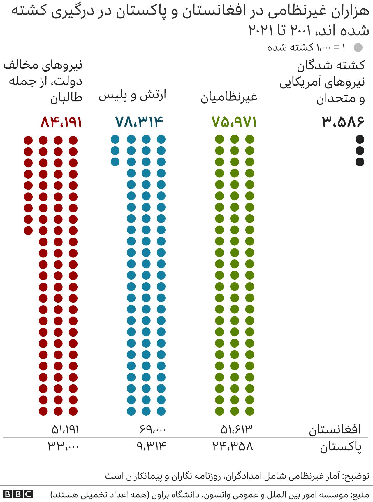 کشته شدگان در افغانستان