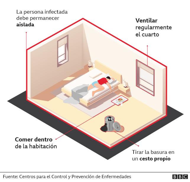 Gráfico de la habitación de un enfermo de covid