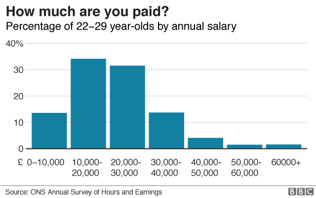 Income of young people graphic