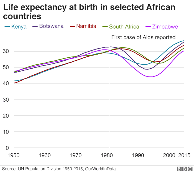 Life expectancy by selected African country