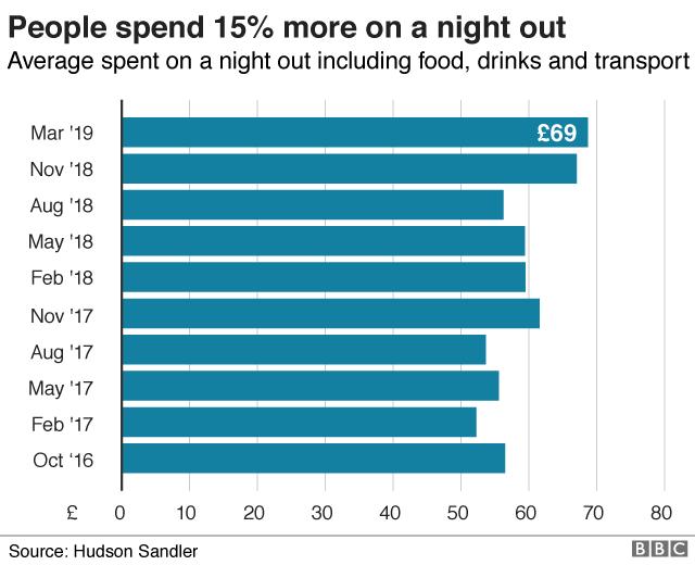 Night-time economy graphic