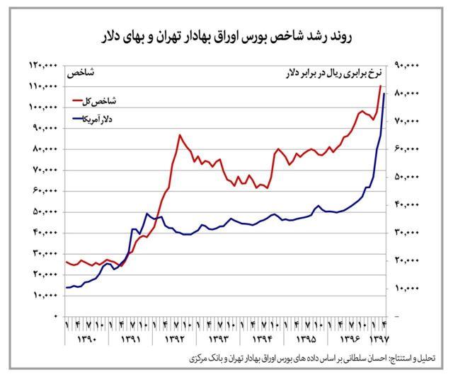 روند رشد شاخص بورس اوراق بهادر تهران و بهای دلار