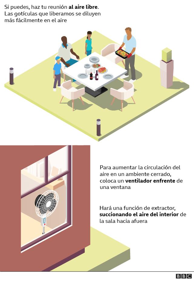 Gráfico sobre ventilación en la reunión de personas en las fiestas