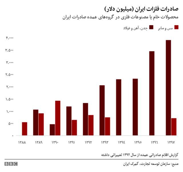 صادرات فلز ایران