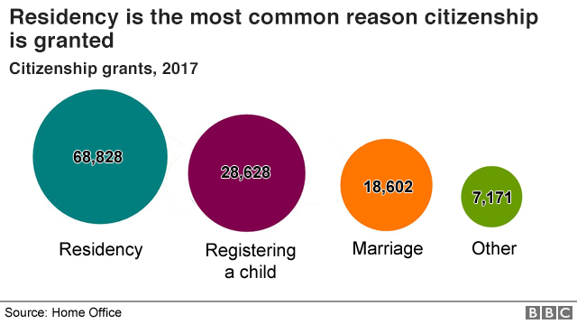 Proportional circles showing residency is the most common reason citizenship is granted