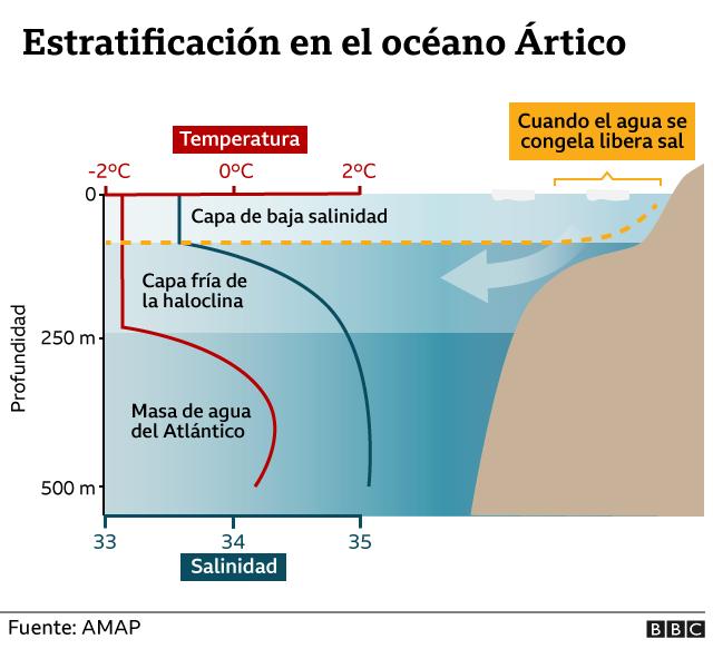 Capas en el Océano Ártico