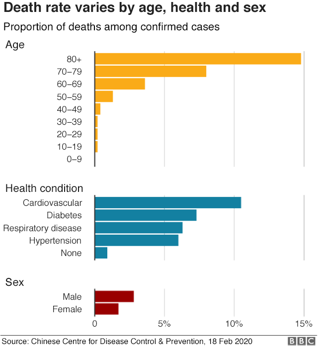 Image result for risk of death coronavirus