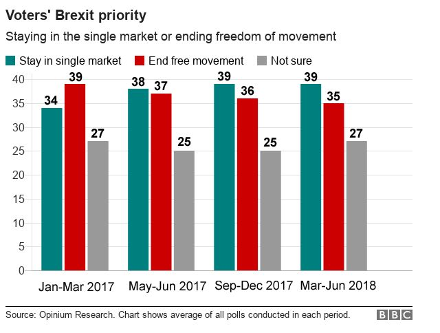 Graph showing polling results on a preference for staying in the single market versus ending free movement of labour