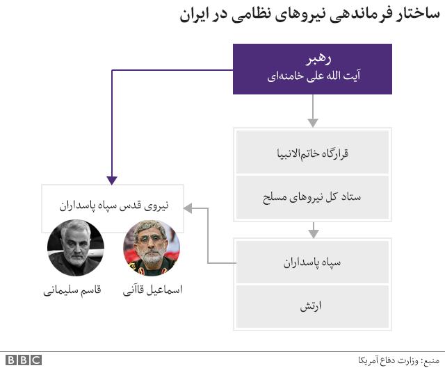 ساختار فرماندهی نیروهای نظامی در ایران