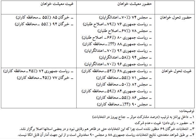 جدول رفتار انتخاباتی تحولخواهان و معیشتخواهان در ۱۸ دوره انتخابات ایران