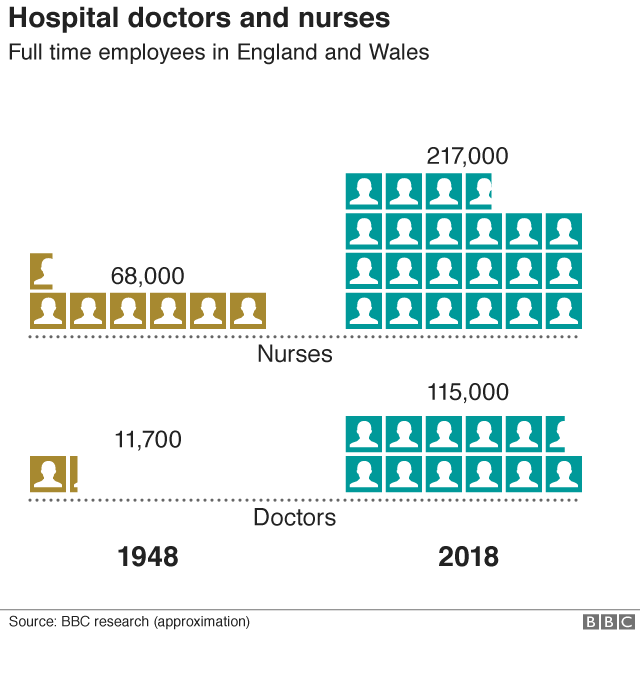 Numbers of doctors and nurses