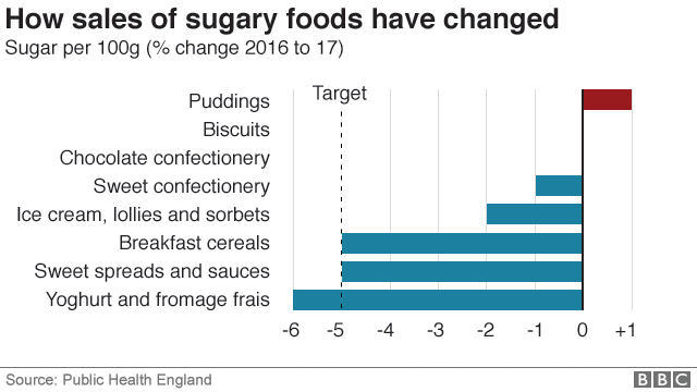 Chart showing how sugary food sales have changed