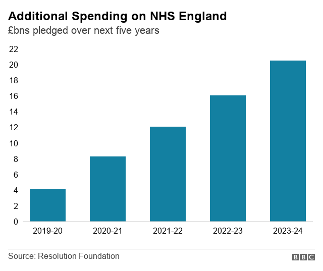 Additional spending on NHS England chart