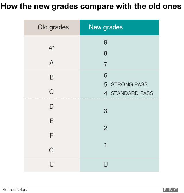 GCSE results rise despite tougher exams - BBC News