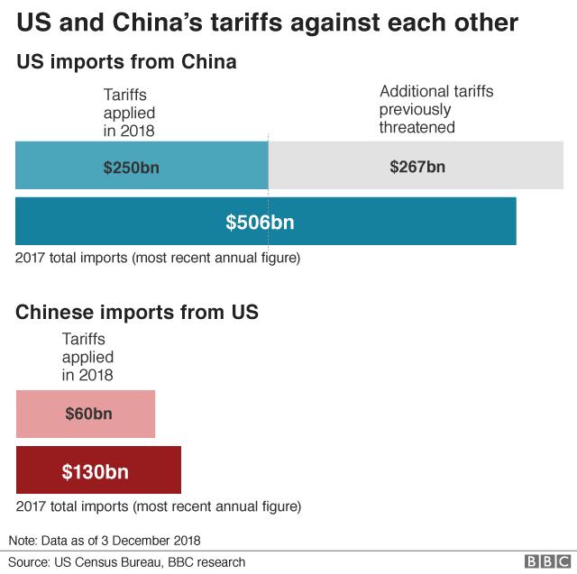 US-China tariffs graphic