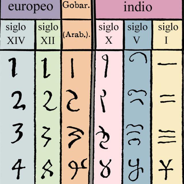 Evolução dos números