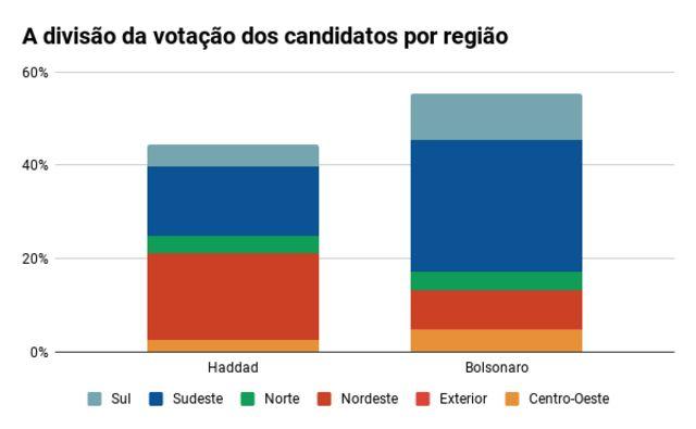 Gráfico mostra uma barra de Bolsonaro e outra de Haddad, com a divisão da votação dos candidatos em cada região do Brasil
