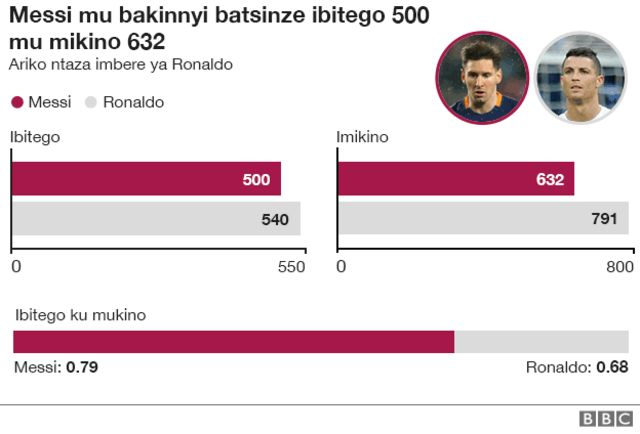 Messi na mukeba we Ronaldo wo muri Real Madrid bombi bamaze gutsinda ibitego 1,039