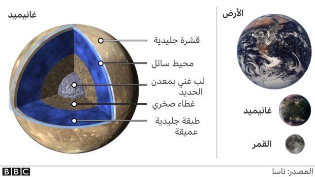 قمر غانيميد نسبة الى الأرض